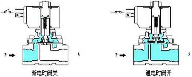 电磁阀工作原理图片
