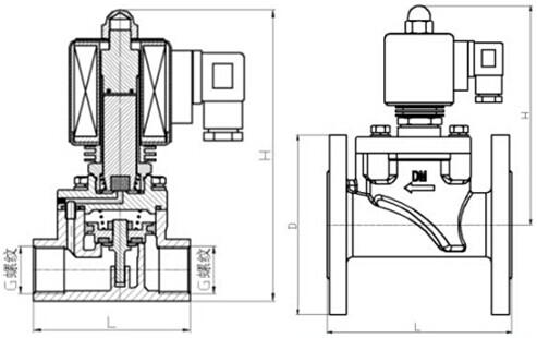 耐高温电磁阀阀芯均为不锈活塞式,活塞环用特殊耐温,耐磨材料制作图片