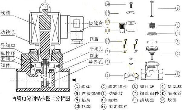 真空电磁阀结构图与分析图: