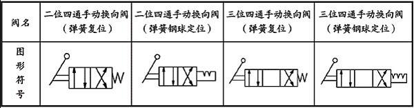 二位四通电磁换向阀符号: 1)电磁换向阀 电磁换向阀是利用电磁铁来图片