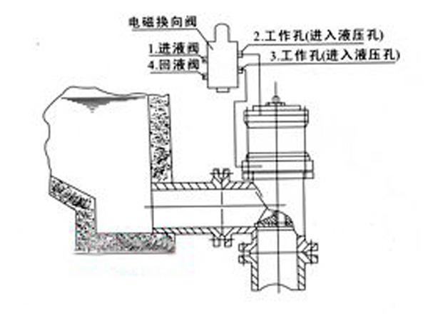 二位四通电磁换向阀工作原理图片