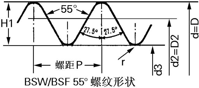 电磁阀管螺纹的种类及发展: 英制螺纹标准   NPT螺纹标准 螺纹标准的一种,按外形分圆柱、圆锥两种;按牙型角分55、60两种。螺纹中的1/4、1/2、1/8 标记是指螺纹尺寸的直径,单位是英寸。一吋等于8分,1/4 吋就是2分,如此类推。 常见的管螺纹票标准主要包括以下几种: 英制螺纹G、美制螺纹NPT、米制/公制管螺纹M等。 英制管螺纹来源于英制惠氏螺纹,惠氏螺纹的管路系列与惠氏螺纹牙型组合建立起了英制管螺纹,基本尺寸按1/16锥度关系,1940年,提出惠氏螺纹的非密封管螺纹系列(BSP系列);19