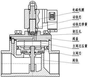 先导式电磁阀工作原理图片